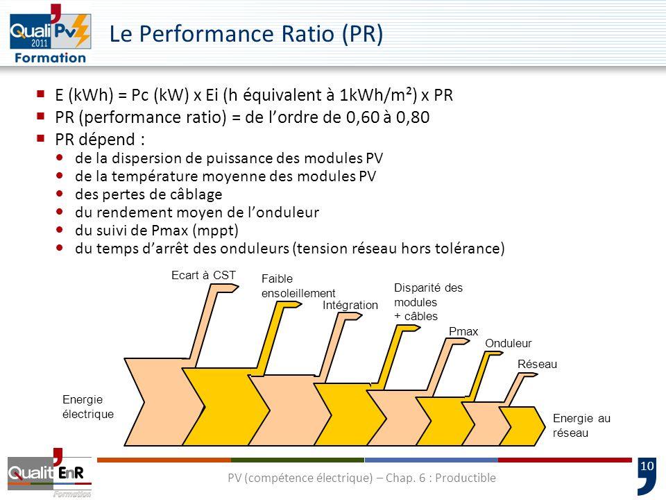 10 Le Performance Ratio (PR) E (kWh) = Pc (kW) x Ei (h équivalent à 1kWh/m²) x PR PR (performance ratio) = de lordre de 0,60 à 0,80 PR dépend : de la