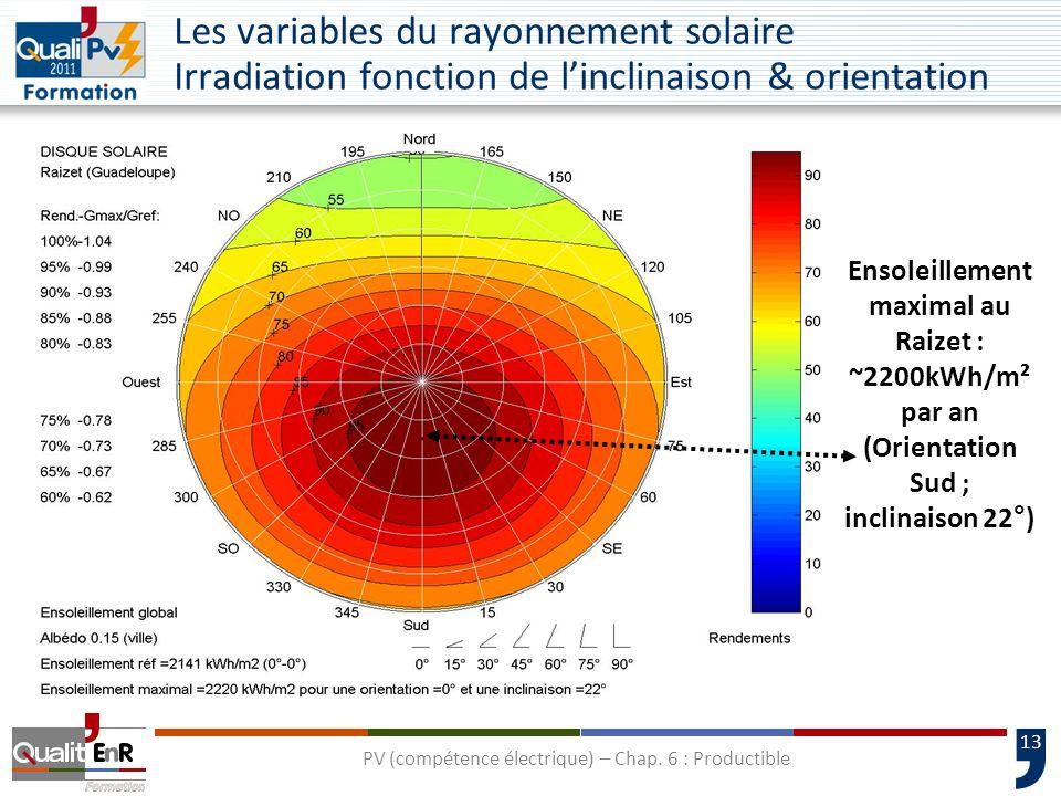 13 Ensoleillement maximal au Raizet : ~2200kWh/m² par an (Orientation Sud ; inclinaison 22°) Les variables du rayonnement solaire Irradiation fonction