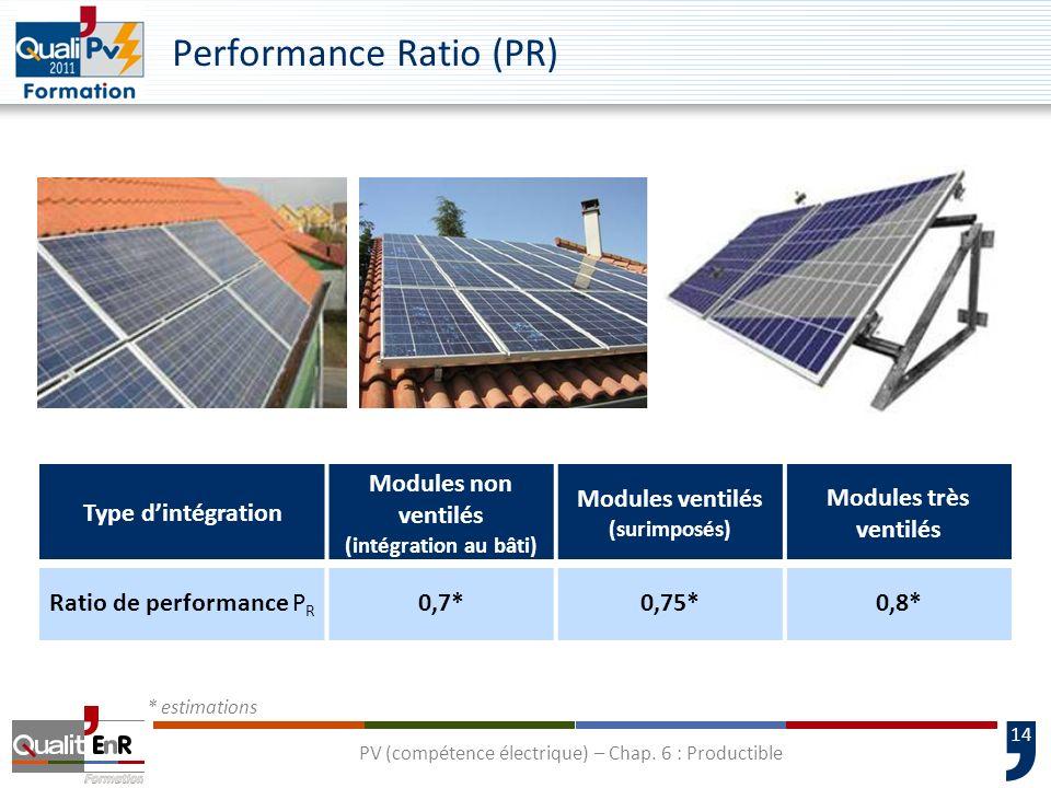 14 Performance Ratio (PR) Type dintégration Modules non ventilés (intégration au bâti) Modules ventilés (surimposés) Modules très ventilés Ratio de pe