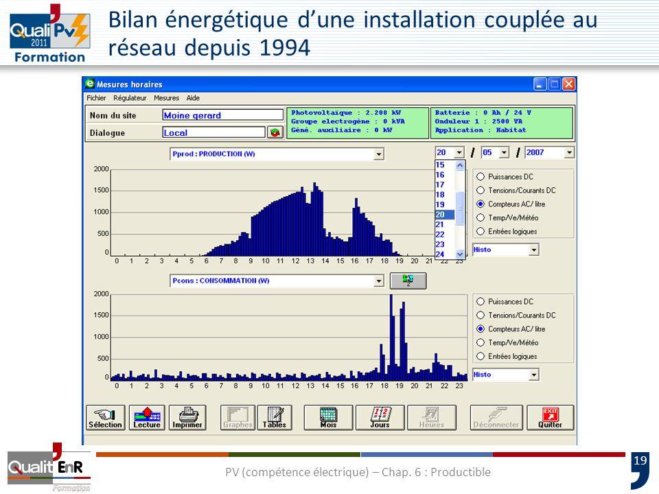 19 Bilan énergétique dune installation couplée au réseau depuis 1994 PV (compétence électrique) – Chap. 6 : Productible