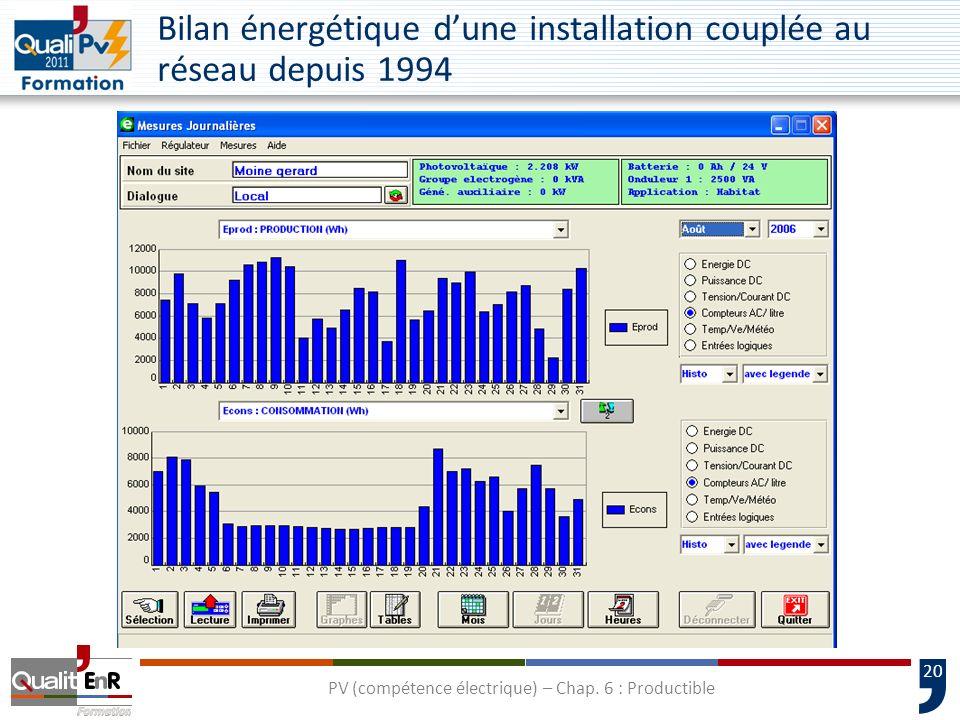 20 Bilan énergétique dune installation couplée au réseau depuis 1994 PV (compétence électrique) – Chap. 6 : Productible