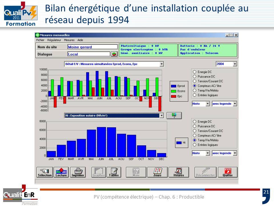 21 Bilan énergétique dune installation couplée au réseau depuis 1994 PV (compétence électrique) – Chap. 6 : Productible