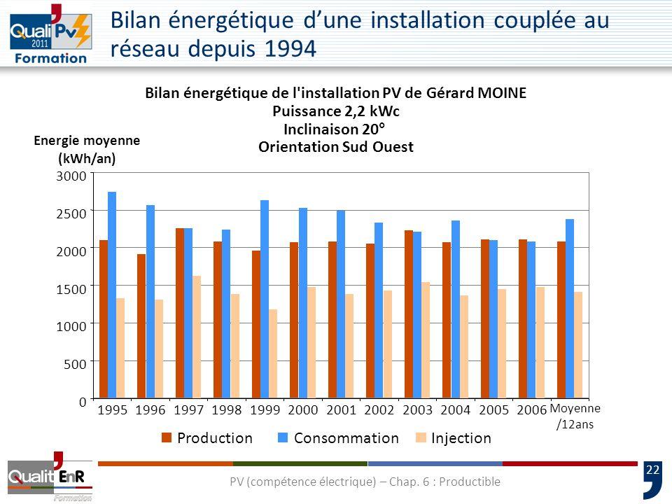 22 Bilan énergétique dune installation couplée au réseau depuis 1994 Bilan énergétique de l'installation PV de Gérard MOINE Puissance 2,2 kWc Inclinai