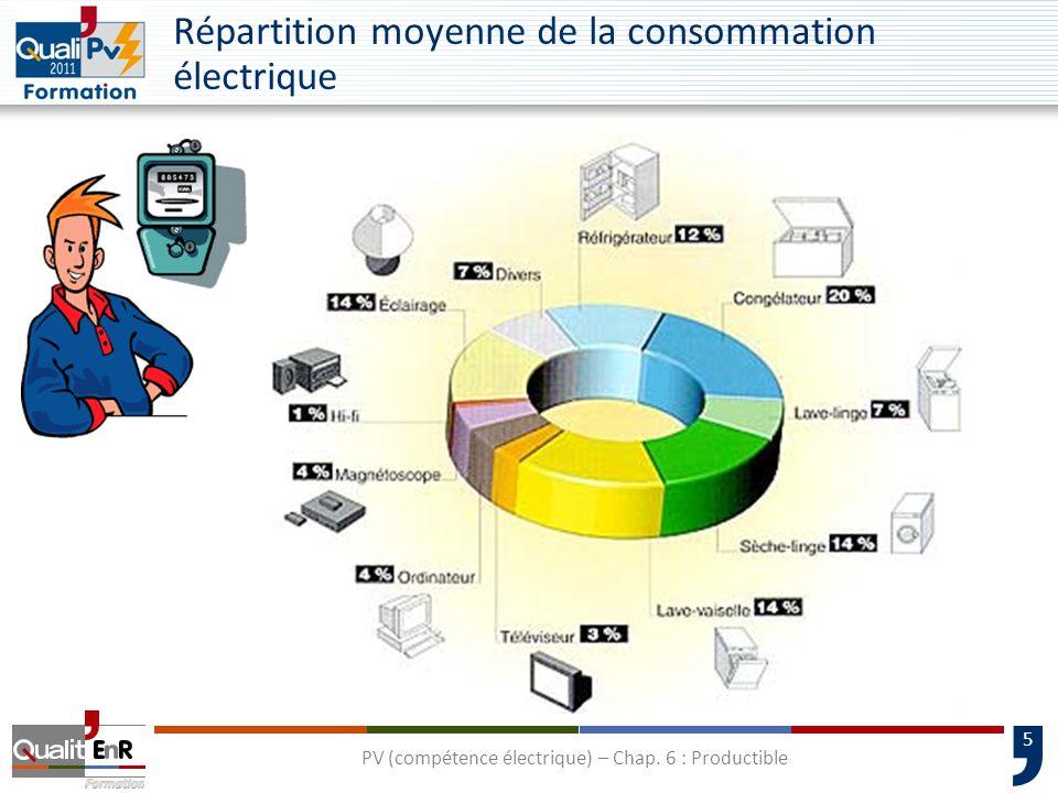 5 Répartition moyenne de la consommation électrique PV (compétence électrique) – Chap. 6 : Productible