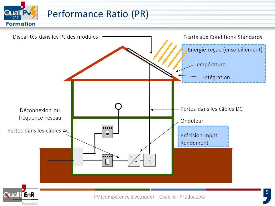 9 Performance Ratio (PR) = Energie reçue (ensoleillement) Ecarts aux Conditions Standards Pertes dans les câbles DC Intégration Disparités dans les Pc