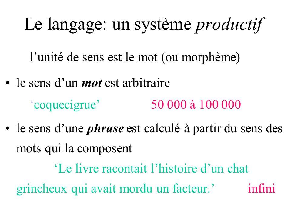 Le langage: un système productif lunité de sens est le mot (ou morphème) le sens dun mot est arbitrairecoquecigrue50 000 à 100 000 le sens dune phrase est calculé à partir du sens des mots qui la composent Le livre racontait lhistoire dun chat grincheux qui avait mordu un facteur.infini