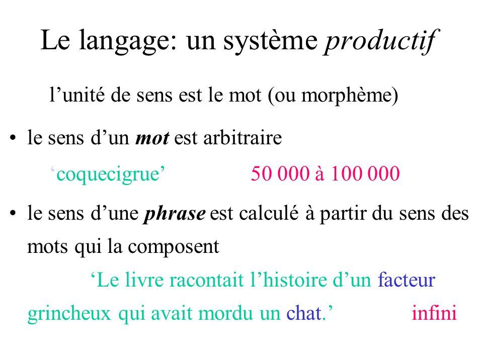 Le langage: un système productif lunité de sens est le mot (ou morphème) le sens dun mot est arbitrairecoquecigrue50 000 à 100 000 le sens dune phrase est calculé à partir du sens des mots qui la composent Le livre racontait lhistoire dun facteur grincheux qui avait mordu un chat.infini