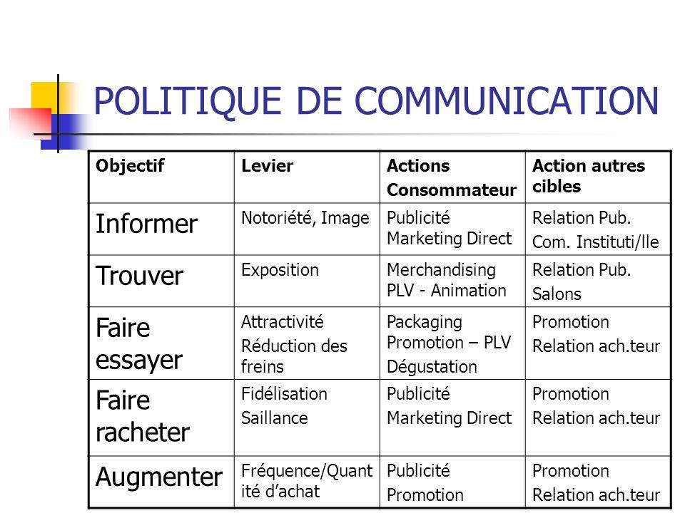 POLITIQUE DE COMMUNICATION ObjectifLevierActions Consommateur Action autres cibles Informer Notoriété, ImagePublicité Marketing Direct Relation Pub. C