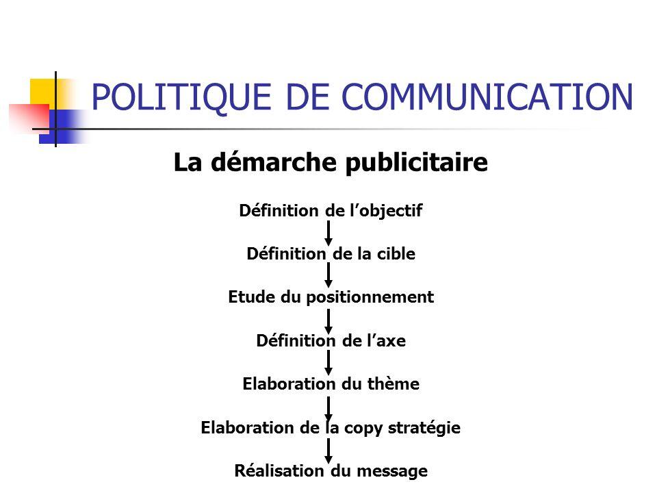 POLITIQUE DE COMMUNICATION La démarche publicitaire Définition de lobjectif Définition de la cible Etude du positionnement Définition de laxe Elaborat