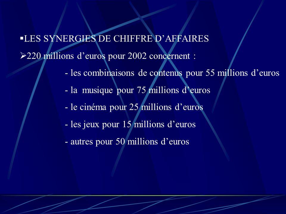 LES SYNERGIES DE LA FUSION LES SYNERGIES DE COUTS 420millions d euros d économie en 2002 grâce au regroupement de services : -administratif -immobilie