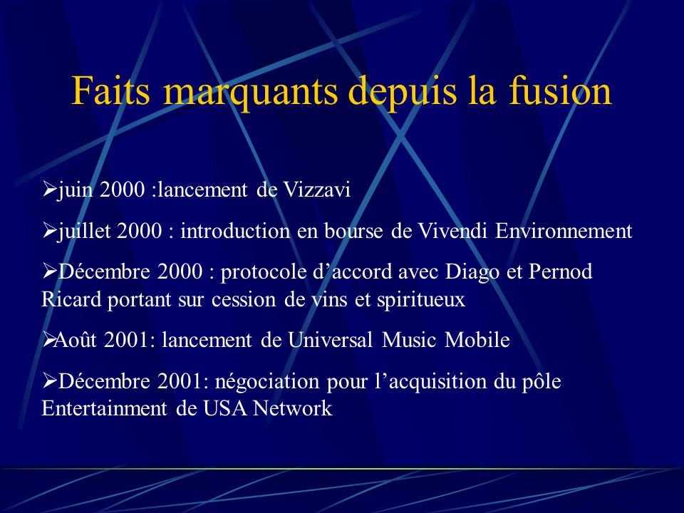 LES SYNERGIES DE CHIFFRE DAFFAIRES 220 millions deuros pour 2002 concernent : - les combinaisons de contenus pour 55 millions deuros - la musique pour