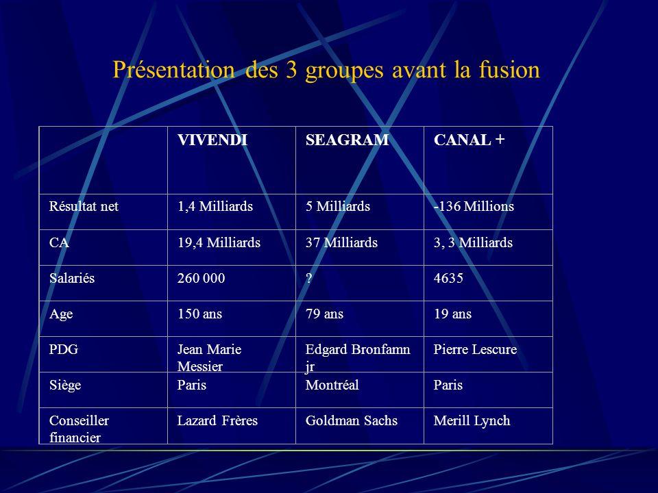 Canal + Télévision Production Cinématographique