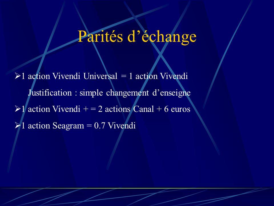 Parités déchange 1 action Vivendi Universal = 1 action Vivendi Justification : simple changement denseigne 1 action Vivendi + = 2 actions Canal + 6 euros 1 action Seagram = 0.7 Vivendi