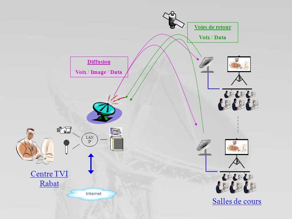 Diffusion Voix / Image / Data Voies de retour Voix / Data Centre TVI Rabat Salles de cours Internet LAN IP