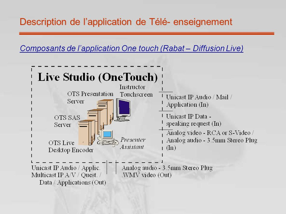 Description de lapplication de Télé- enseignement Composants de lapplication One touch (Rabat – Diffusion Live)