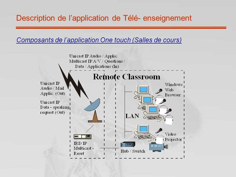 Description de lapplication de Télé- enseignement Composants de lapplication One touch (Salles de cours)