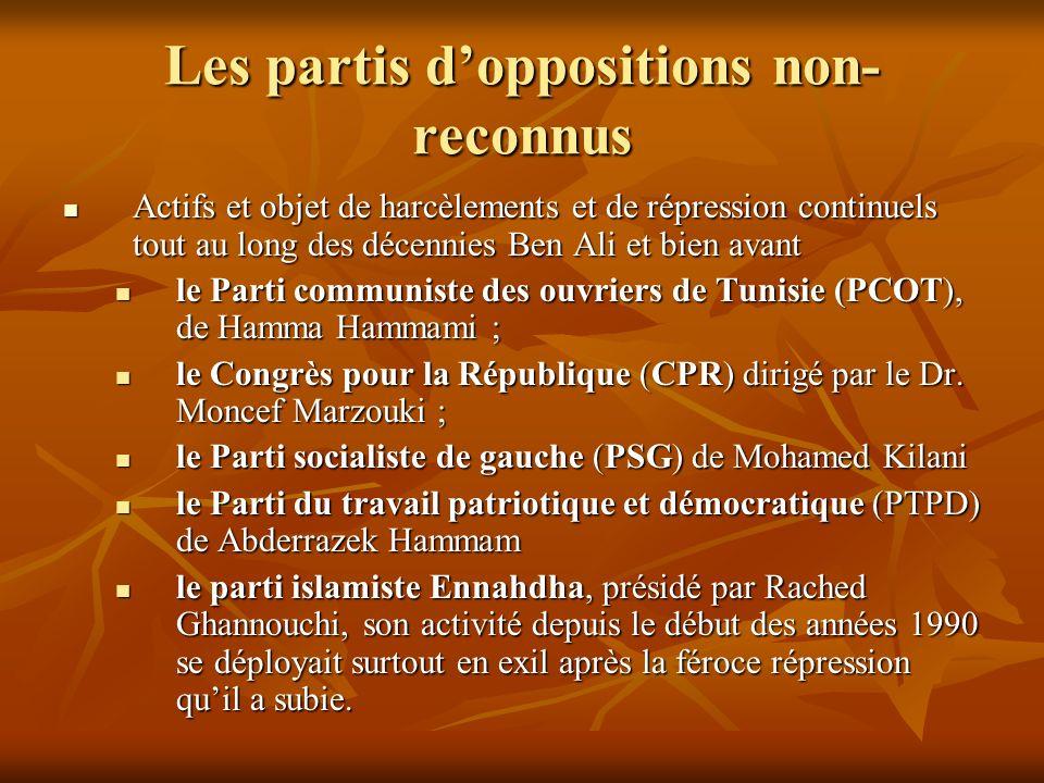 Les partis doppositions non- reconnus Actifs et objet de harcèlements et de répression continuels tout au long des décennies Ben Ali et bien avant Act