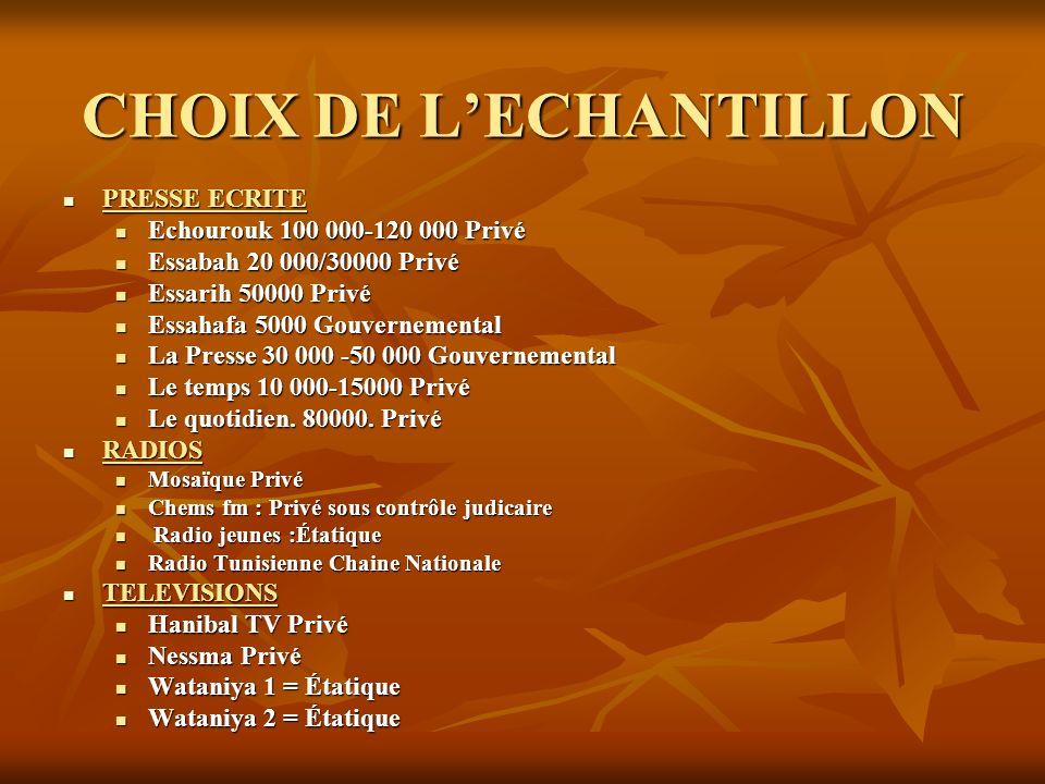 CHOIX DE LECHANTILLON PRESSE ECRITE PRESSE ECRITE Echourouk 100 000-120 000 Privé Echourouk 100 000-120 000 Privé Essabah 20 000/30000 Privé Essabah 2