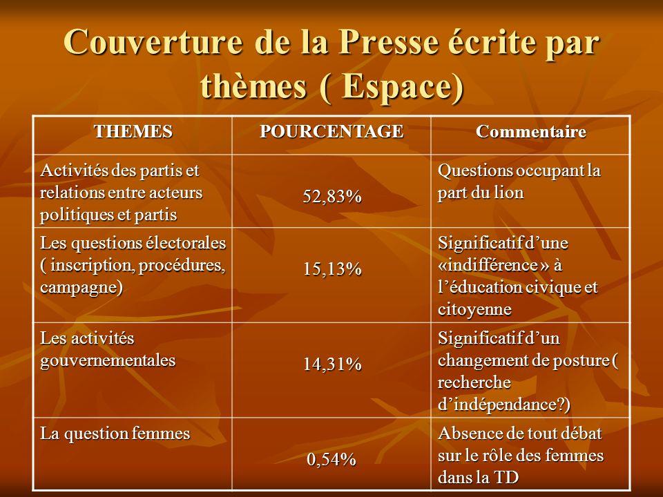 Couverture de la Presse écrite par thèmes ( Espace) THEMESPOURCENTAGECommentaire Activités des partis et relations entre acteurs politiques et partis