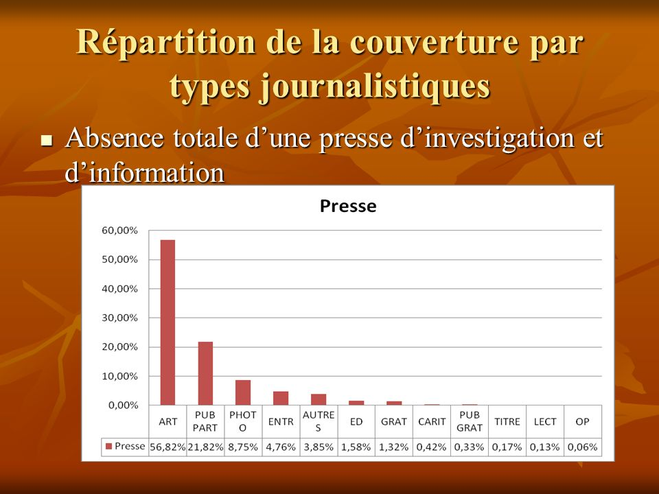 Répartition de la couverture par types journalistiques Absence totale dune presse dinvestigation et dinformation Absence totale dune presse dinvestiga