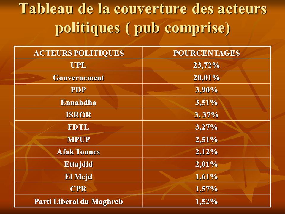Tableau de la couverture des acteurs politiques ( pub comprise) ACTEURS POLITIQUES POURCENTAGES UPL23,72% Gouvernement20,01% PDP3,90% Ennahdha3,51% IS