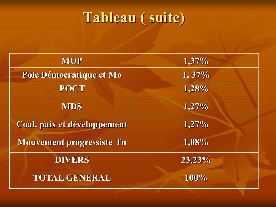 Tableau ( suite) MUP1,37% Pole Démocratique et Mo 1, 37% POCT1,28% MDS1,27% Coal. paix et développement 1,27% Mouvement progressiste Tn 1,08% DIVERS23