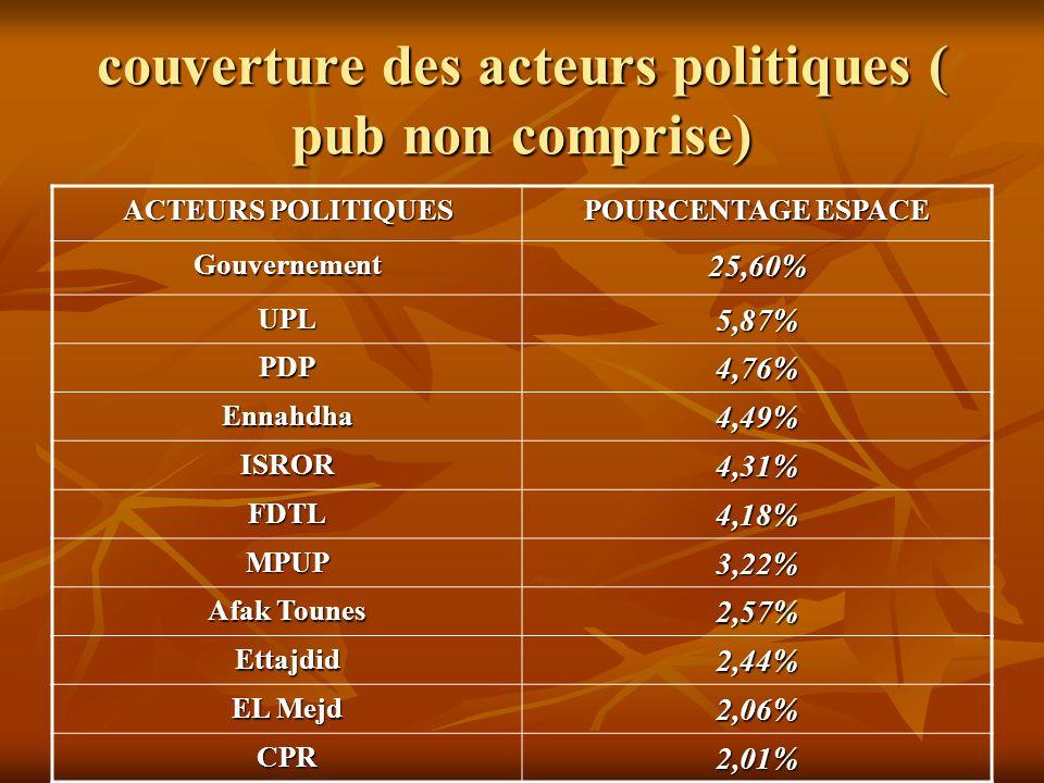 couverture des acteurs politiques ( pub non comprise) ACTEURS POLITIQUES POURCENTAGE ESPACE Gouvernement25,60% UPL5,87% PDP4,76% Ennahdha4,49% ISROR4,