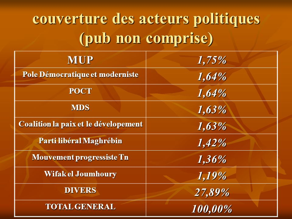 couverture des acteurs politiques (pub non comprise) MUP1,75% Pole Démocratique et moderniste 1,64% POCT1,64% MDS1,63% Coalition la paix et le dévelop