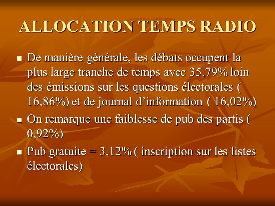 ALLOCATION TEMPS RADIO De manière générale, les débats occupent la plus large tranche de temps avec 35,79% loin des émissions sur les questions électo