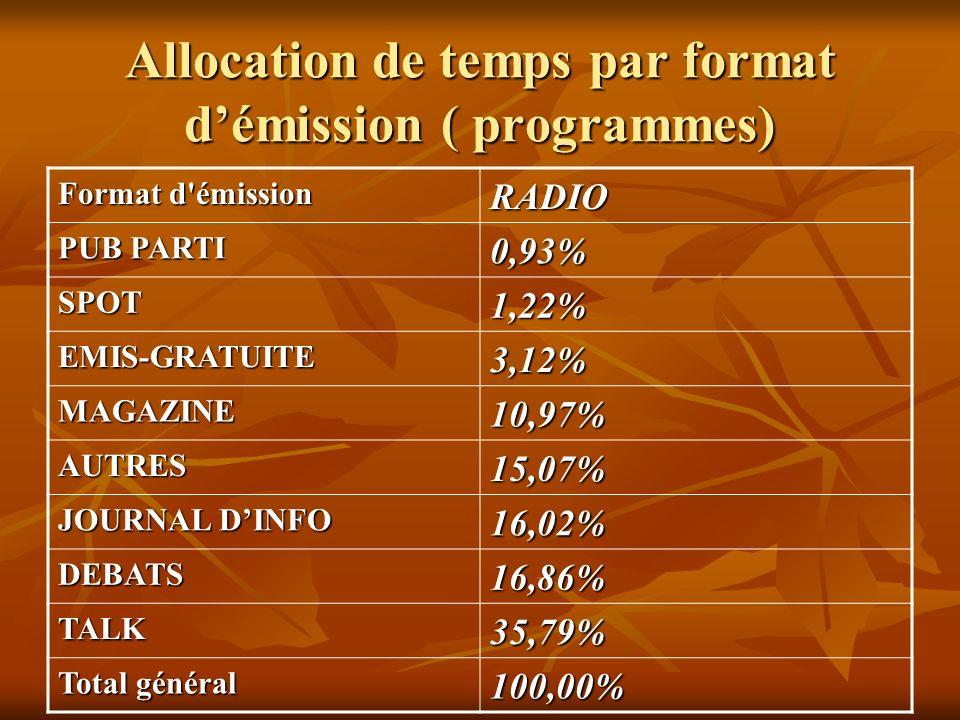 Allocation de temps par format démission ( programmes) Format d'émission RADIO PUB PARTI 0,93% SPOT1,22% EMIS-GRATUITE3,12% MAGAZINE10,97% AUTRES15,07