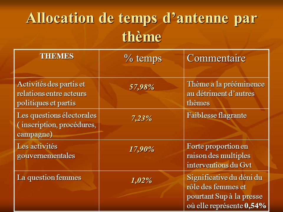 Allocation de temps dantenne par thème THEMES % temps % tempsCommentaire Activités des partis et relations entre acteurs politiques et partis 57,98% T