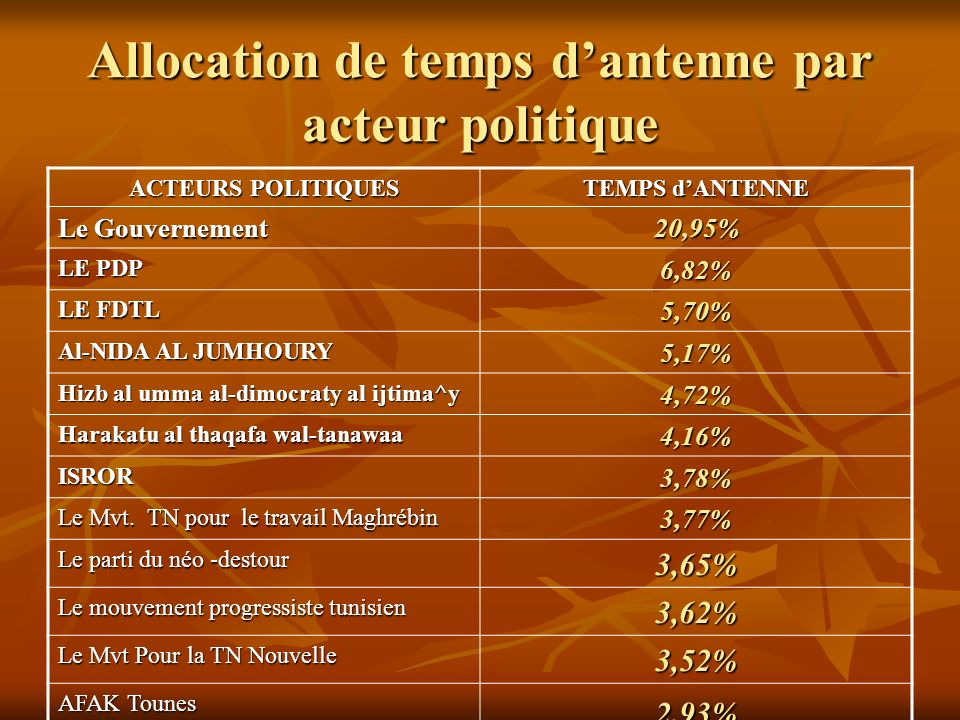 Allocation de temps dantenne par acteur politique ACTEURS POLITIQUES TEMPS dANTENNE Le Gouvernement 20,95% LE PDP 6,82% LE FDTL 5,70% Al-NIDA AL JUMHO