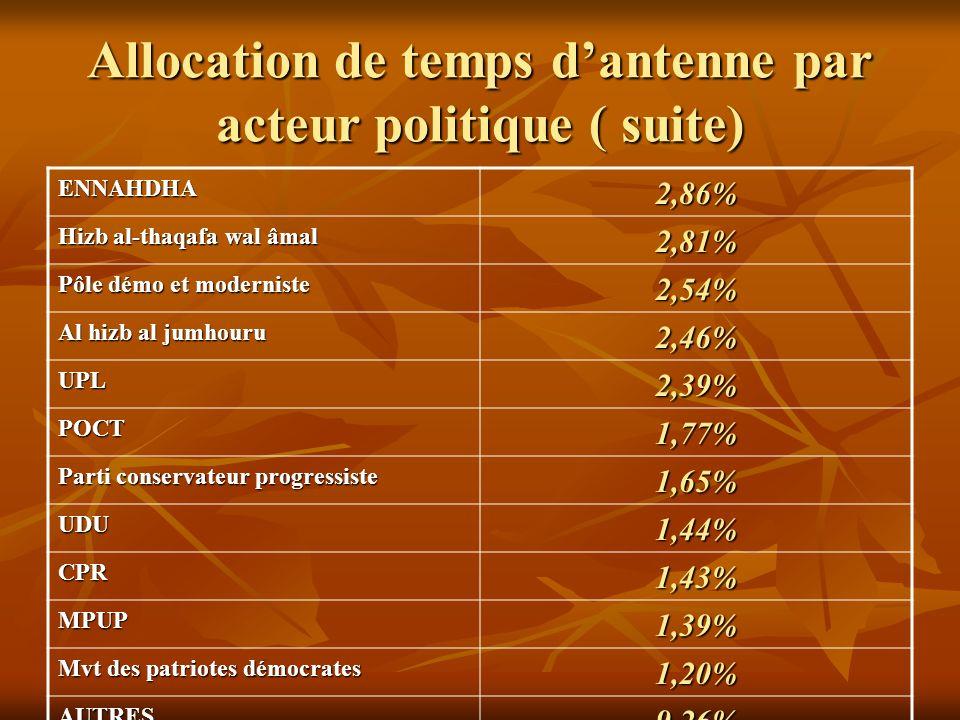 Allocation de temps dantenne par acteur politique ( suite) ENNAHDHA2,86% Hizb al-thaqafa wal âmal 2,81% Pôle démo et moderniste 2,54% Al hizb al jumho