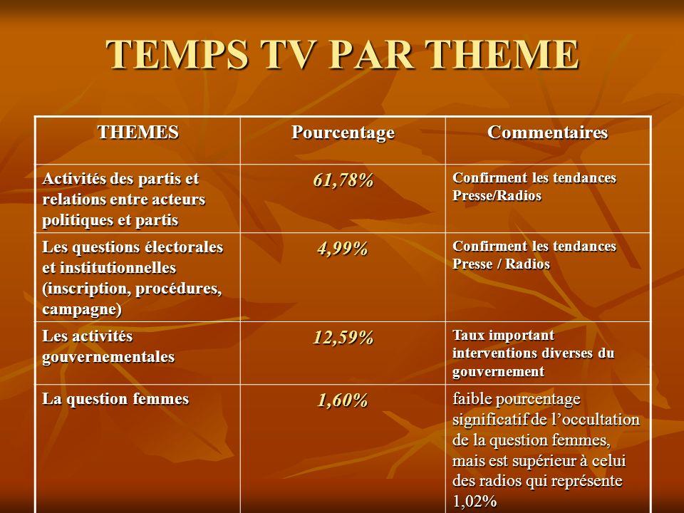 TEMPS TV PAR THEME THEMESPourcentageCommentaires Activités des partis et relations entre acteurs politiques et partis 61,78% Confirment les tendances
