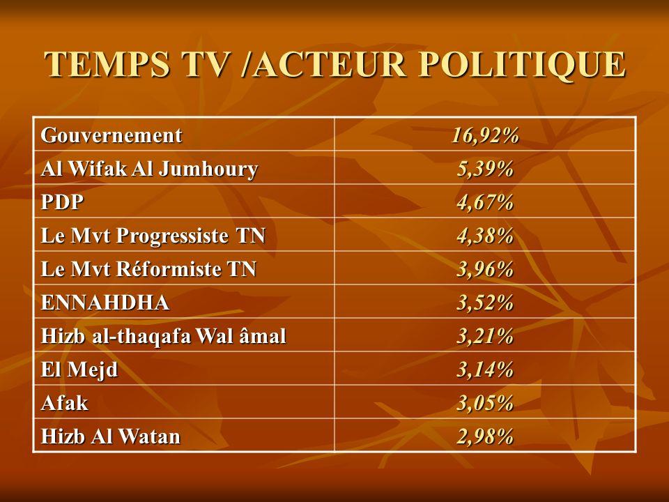 TEMPS TV /ACTEUR POLITIQUE Gouvernement16,92% Al Wifak Al Jumhoury 5,39% PDP4,67% Le Mvt Progressiste TN 4,38% Le Mvt Réformiste TN 3,96% ENNAHDHA3,52