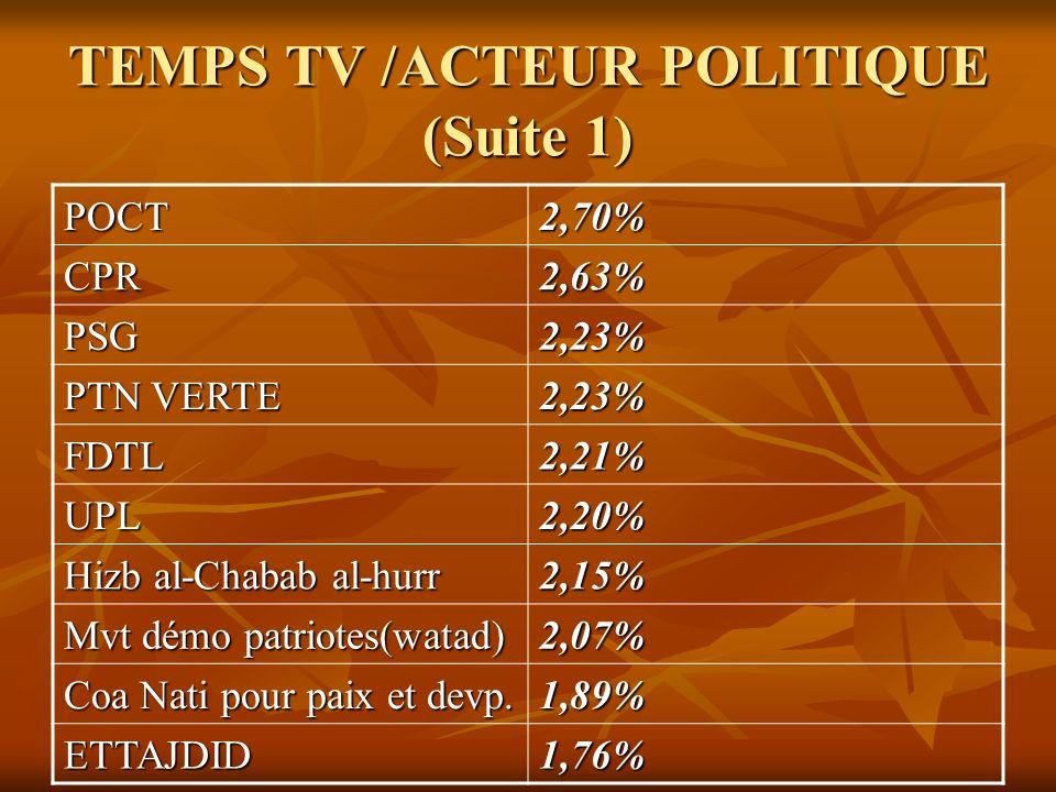 TEMPS TV /ACTEUR POLITIQUE (Suite 1) POCT2,70% CPR2,63% PSG2,23% PTN VERTE 2,23% FDTL2,21% UPL2,20% Hizb al-Chabab al-hurr 2,15% Mvt démo patriotes(wa
