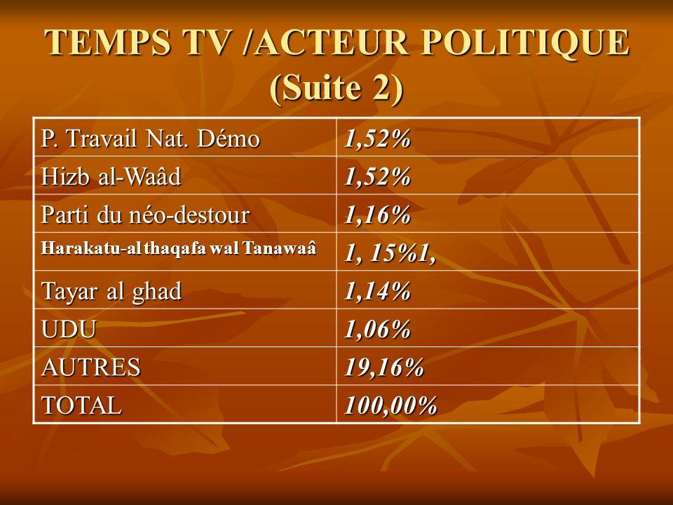 TEMPS TV /ACTEUR POLITIQUE (Suite 2) P. Travail Nat. Démo 1,52% Hizb al-Waâd 1,52% Parti du néo-destour 1,16% Harakatu-al thaqafa wal Tanawaâ 1, 15%1,