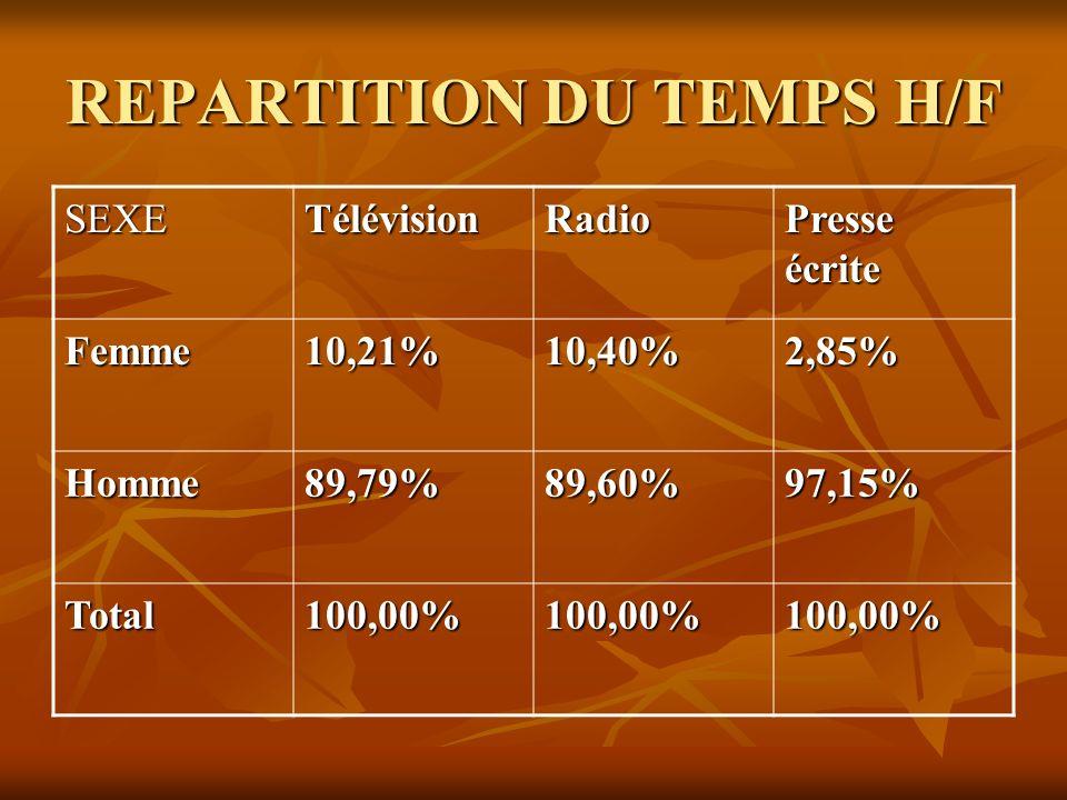 REPARTITION DU TEMPS H/F SEXETélévisionRadio Presse écrite Femme10,21%10,40%2,85% Homme89,79%89,60%97,15% Total 100,00%100,00%100,00%
