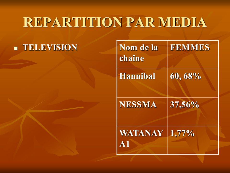 REPARTITION PAR MEDIA TELEVISION TELEVISION Nom de la chaîne FEMMES Hannibal 60, 68% NESSMA37,56% WATANAY A1 1,77%