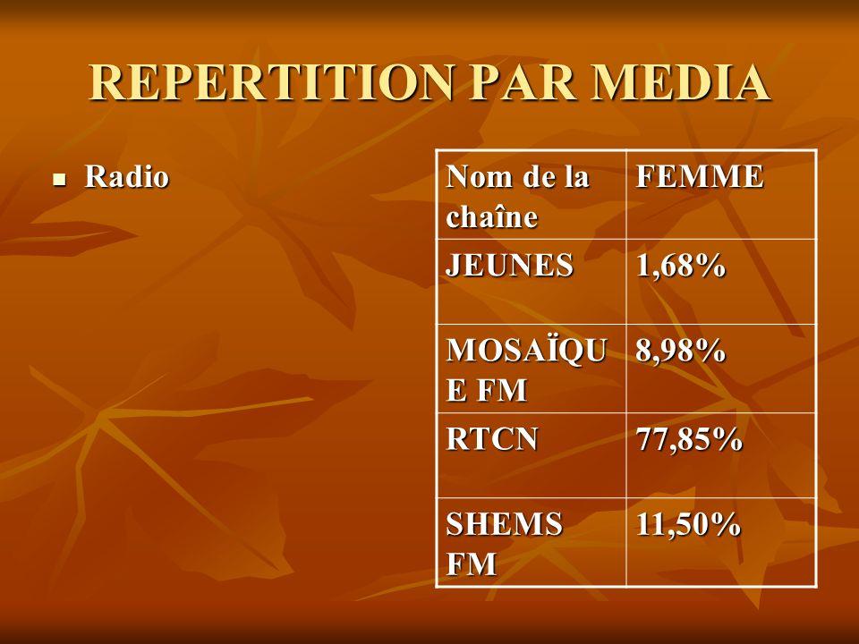 REPERTITION PAR MEDIA Radio Radio Nom de la chaîne FEMME JEUNES1,68% MOSAÏQU E FM 8,98% RTCN77,85% SHEMS FM 11,50%