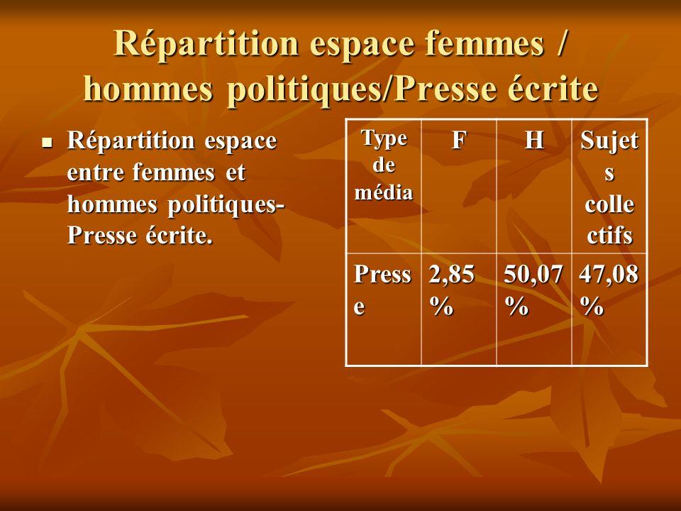 Répartition espace femmes / hommes politiques/Presse écrite Répartition espace entre femmes et hommes politiques- Presse écrite. Répartition espace en