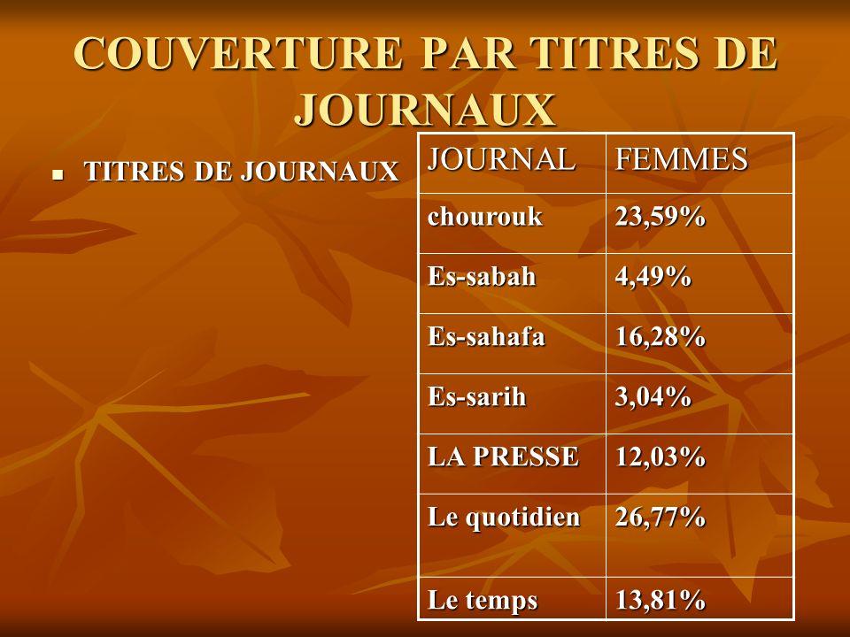 COUVERTURE PAR TITRES DE JOURNAUX TITRES DE JOURNAUX TITRES DE JOURNAUX JOURNALFEMMES chourouk23,59% Es-sabah4,49% Es-sahafa16,28% Es-sarih3,04% LA PR