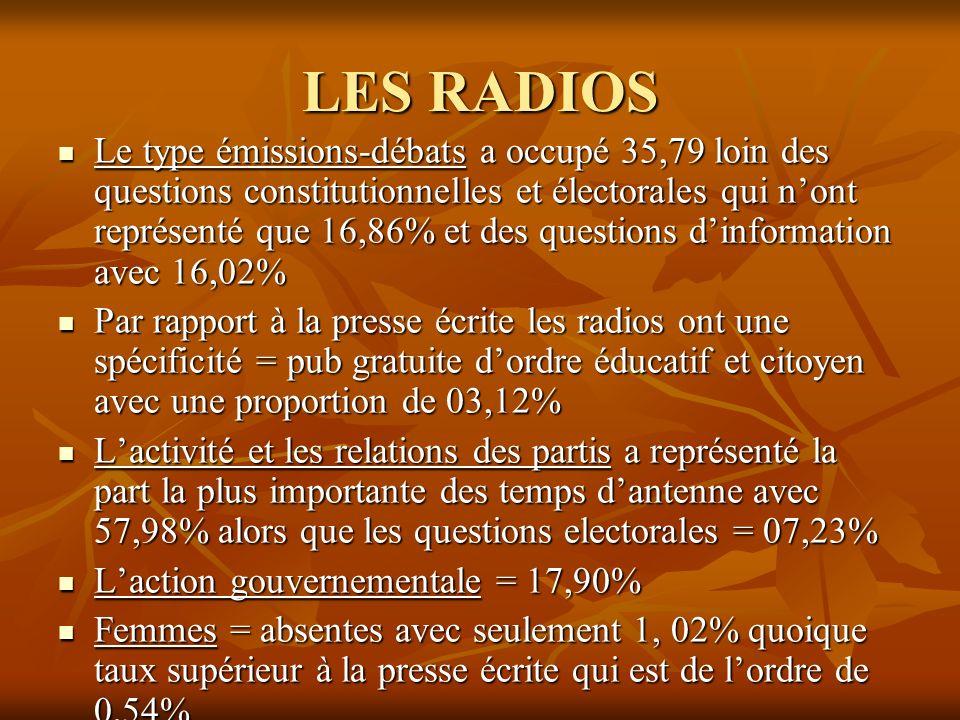 LES RADIOS Le type émissions-débats a occupé 35,79 loin des questions constitutionnelles et électorales qui nont représenté que 16,86% et des question