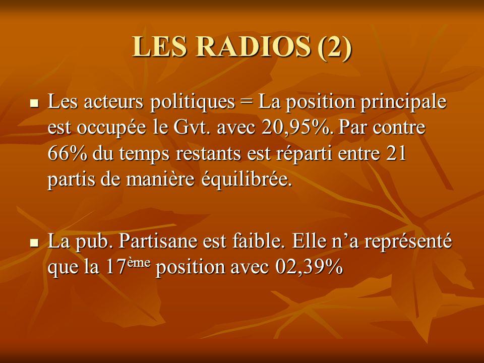 LES RADIOS (2) Les acteurs politiques = La position principale est occupée le Gvt. avec 20,95%. Par contre 66% du temps restants est réparti entre 21