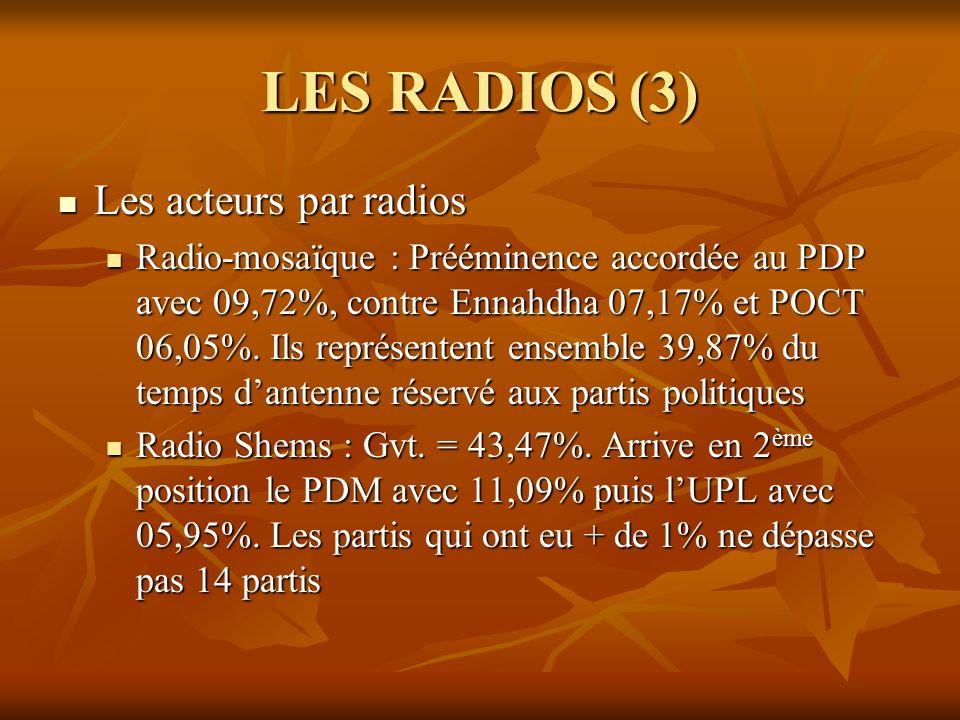 LES RADIOS (3) Les acteurs par radios Les acteurs par radios Radio-mosaïque : Prééminence accordée au PDP avec 09,72%, contre Ennahdha 07,17% et POCT