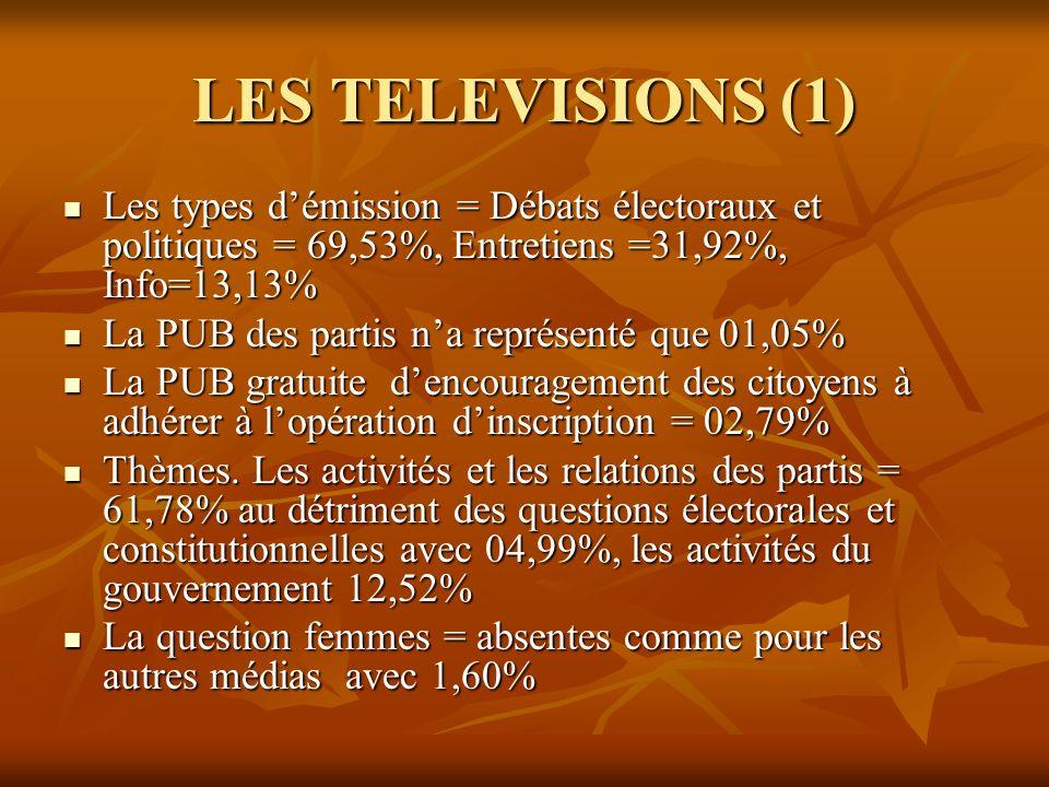 LES TELEVISIONS (1) Les types démission = Débats électoraux et politiques = 69,53%, Entretiens =31,92%, Info=13,13% Les types démission = Débats élect