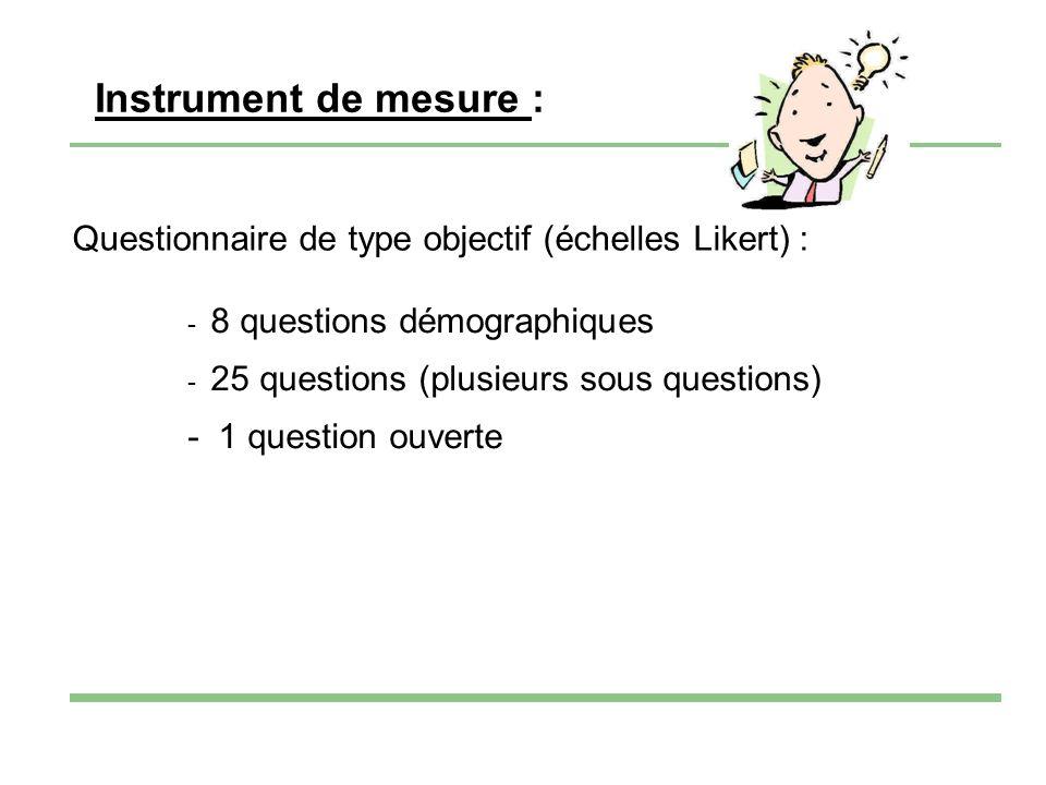 Instrument de mesure : Questionnaire de type objectif (échelles Likert) : - 8 questions démographiques - 25 questions (plusieurs sous questions) - 1 question ouverte