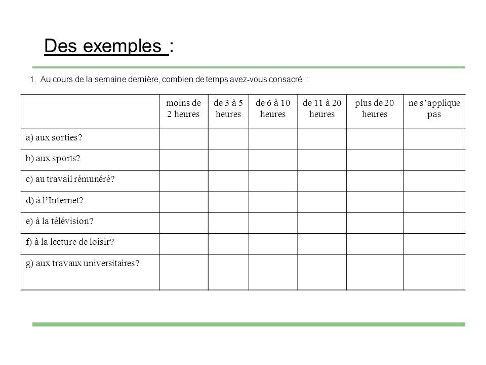 Des exemples : 1.