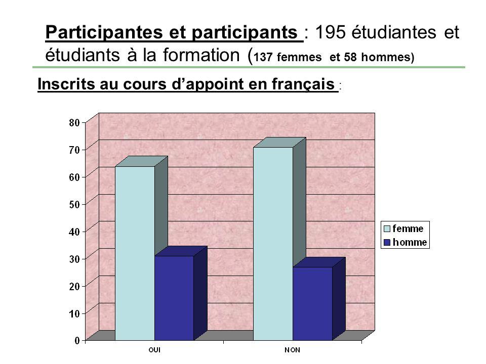 Participantes et participants : 195 étudiantes et étudiants à la formation ( 137 femmes et 58 hommes) Inscrits au cours dappoint en français :