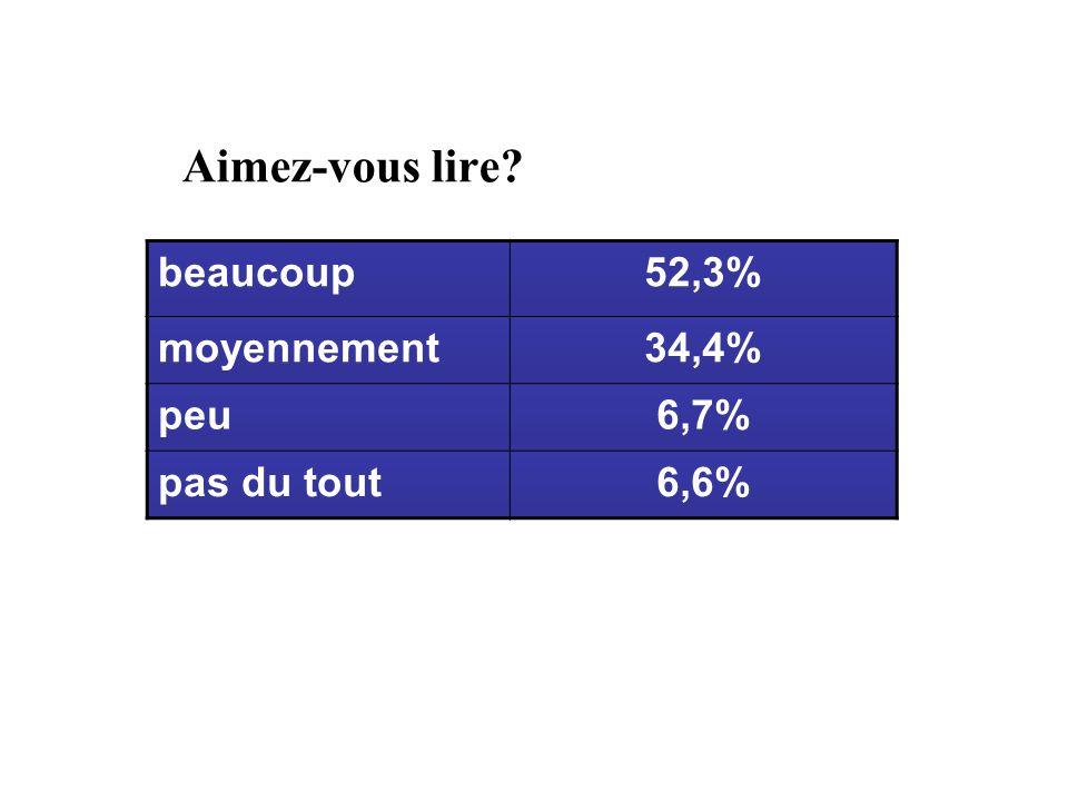 Aimez-vous lire beaucoup52,3% moyennement34,4% peu6,7% pas du tout6,6%